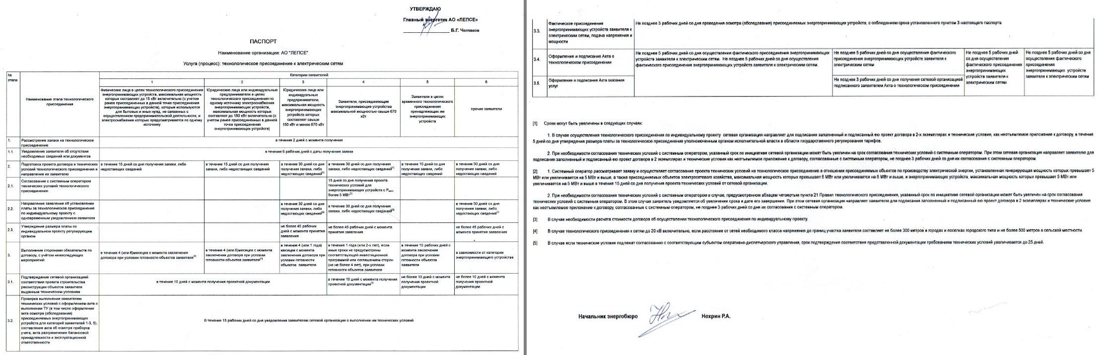 Технологическое присоединение к электрическим сетям по индивидуальному договору услуги по получению документов для электроснабжения в Баррикадная улица